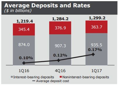 WFC Deposits