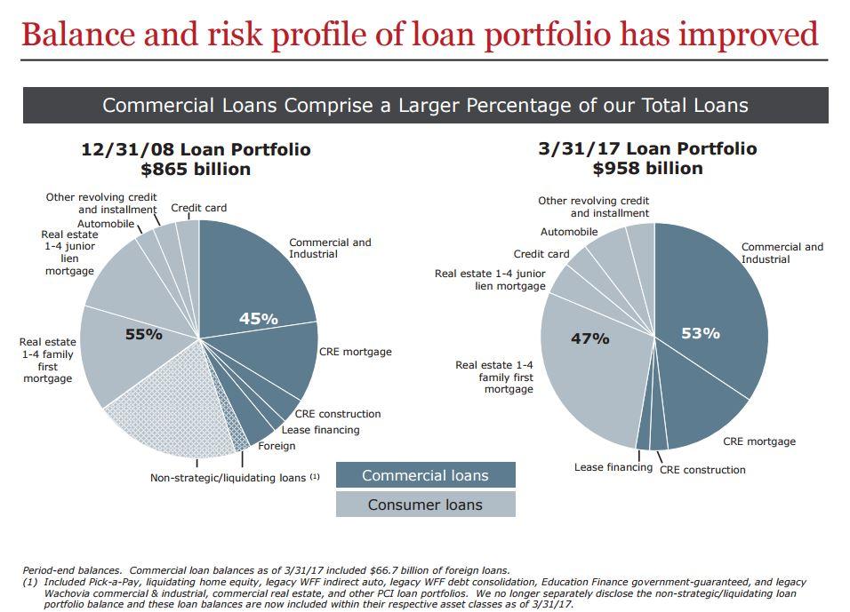 WFC - Loan portfolio