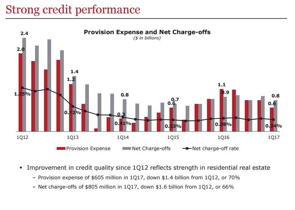 WFC - credit performance