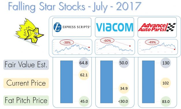Falling Stars Stocks – July 2017