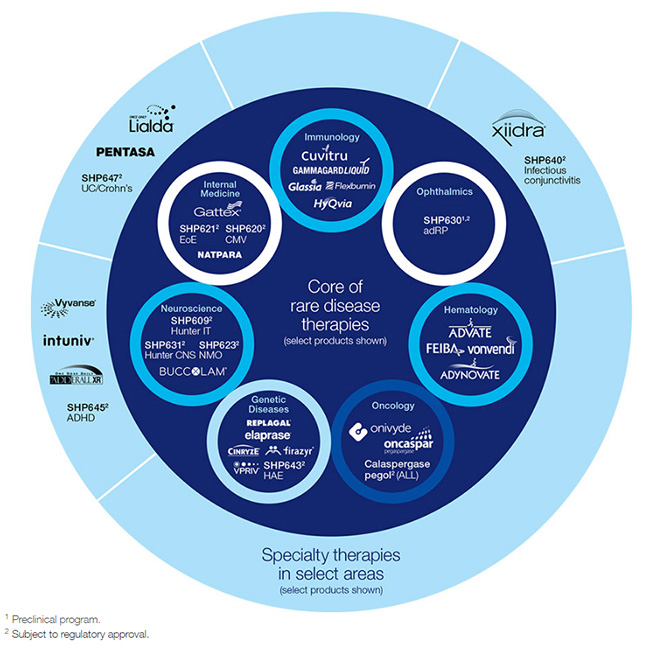 Shire-business-model-strategy-page