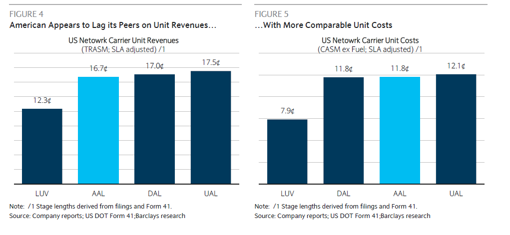American airlines cost and revenue