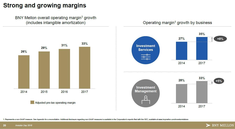 BNY - operating margins