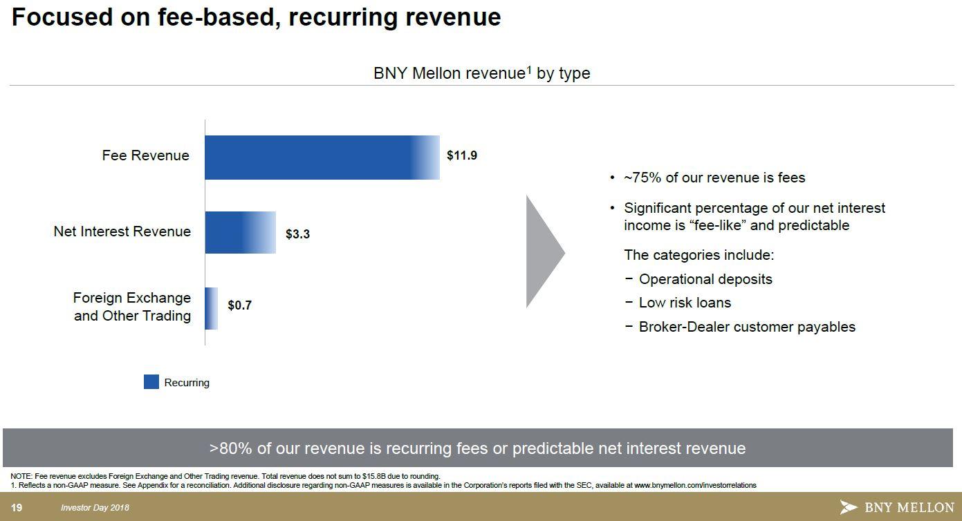 BNY - revenue model