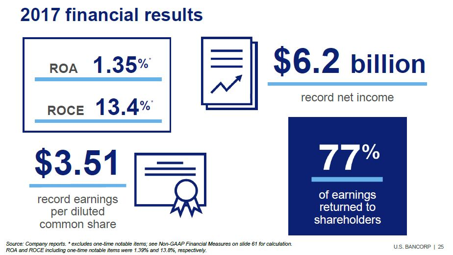 US Bancorp - 2017 summary