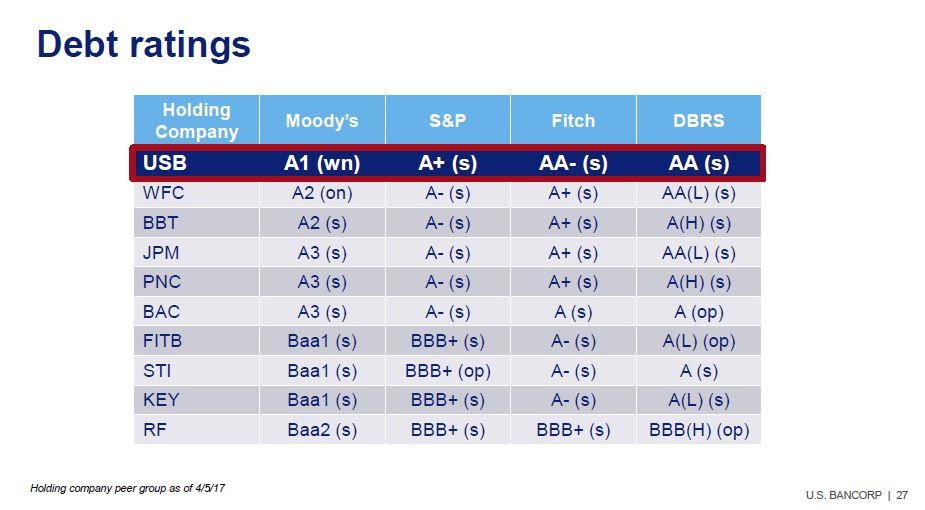 US Bancorp - debt