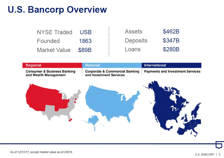US Bancorp - overview