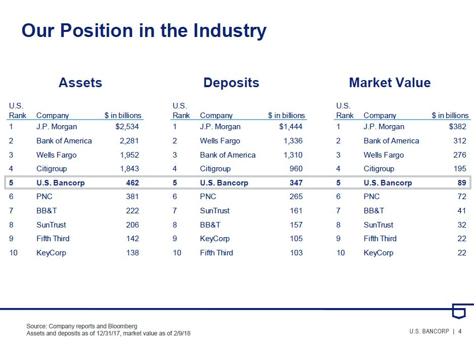 US Bancorp - position in industry